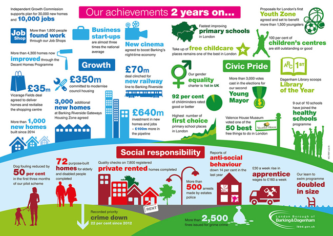 Infographic - our achievements 2015-16