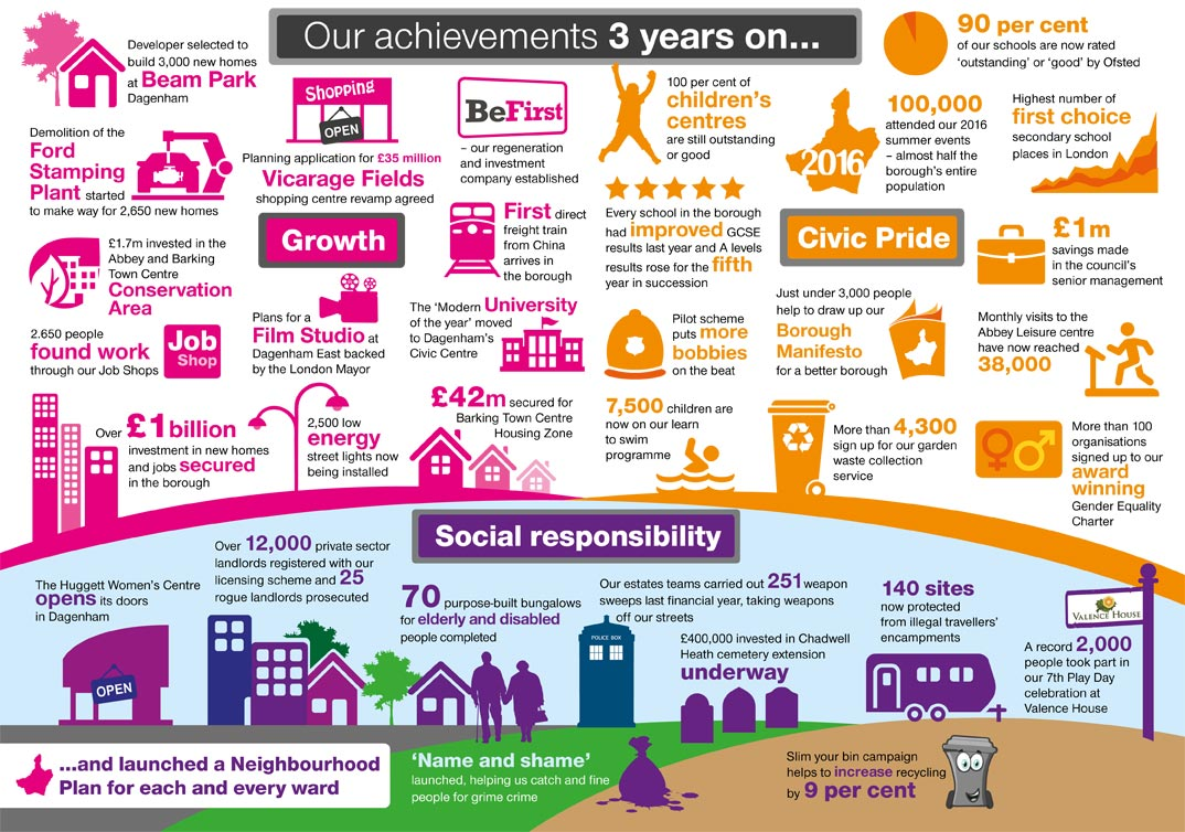Infographic - our achievements 2016-17