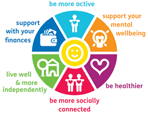 Social Prescribing - Be more active, be more socially connected, be healthier, live well and more independently, support your mental wellbeing, support with your finances.